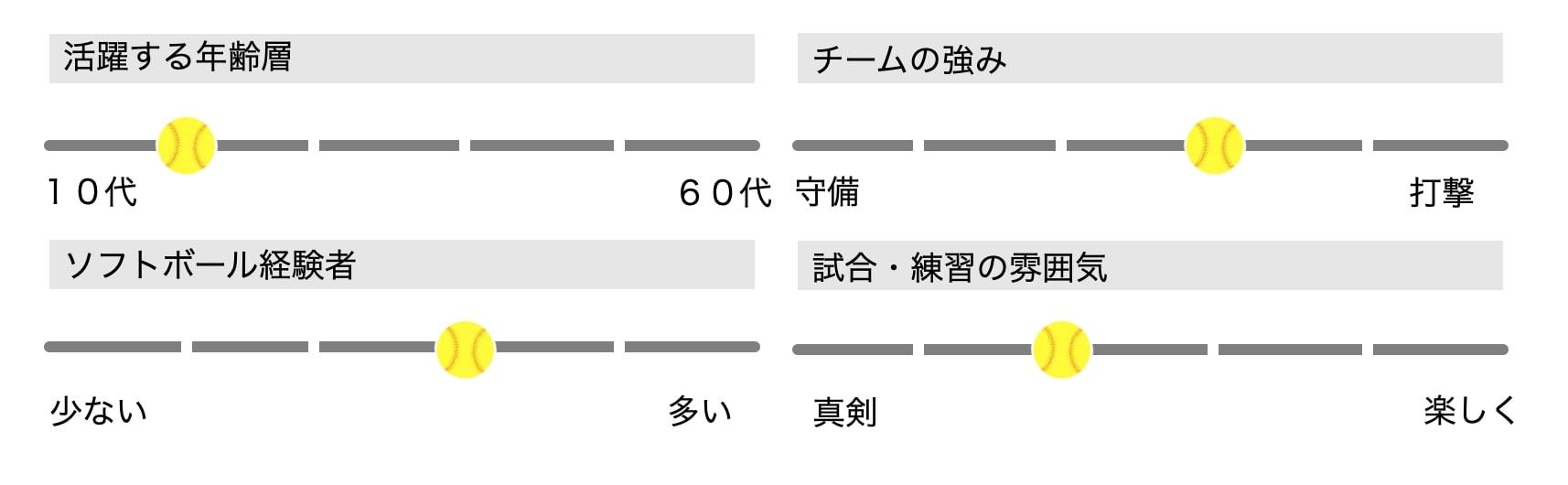 【男女ソフトボール】ヴィーナス(東京都大田区)メンバー募集