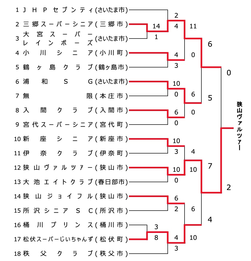 【埼玉県ソフトボール】第21回 関東スパーシニア大会埼玉県予選会 結果