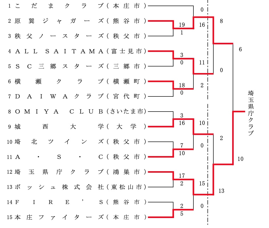 【埼玉県ソフトボール】第67回全日本総合男子選手権埼玉県予選会 結果