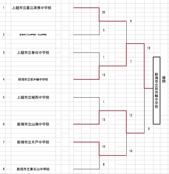 【新潟県ソフトボール】第37回新潟県中学校春季選抜大会  結果