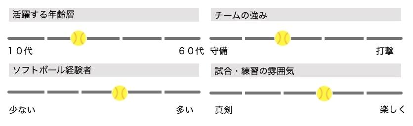 【男子ソフトボール】佐久高瀬クラブ(市町村)メンバー募集