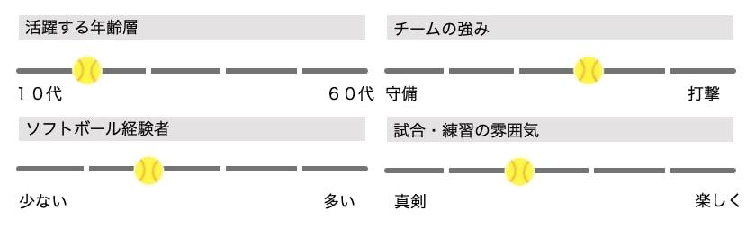 【男子ソフトボール】Kattars(埼玉県八潮市)メンバー募集_ステータス