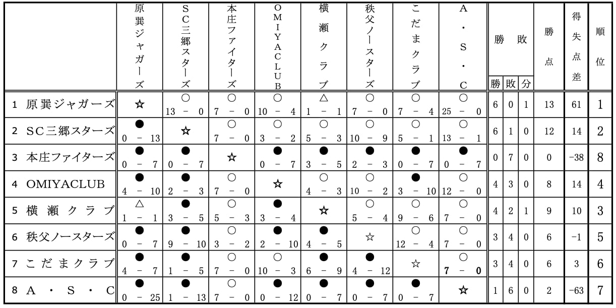 【埼玉県ソフトボール】第33回埼玉県男子リーグ1部大会 結果
