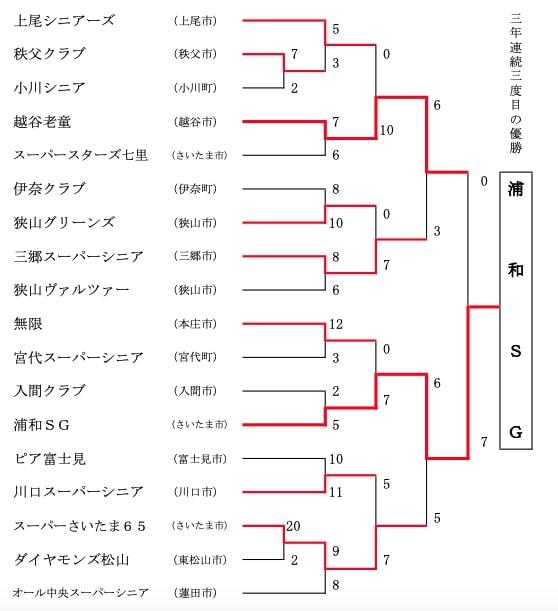 【埼玉県ソフトボール】第9回 埼玉県スーパーシニア大会 結果